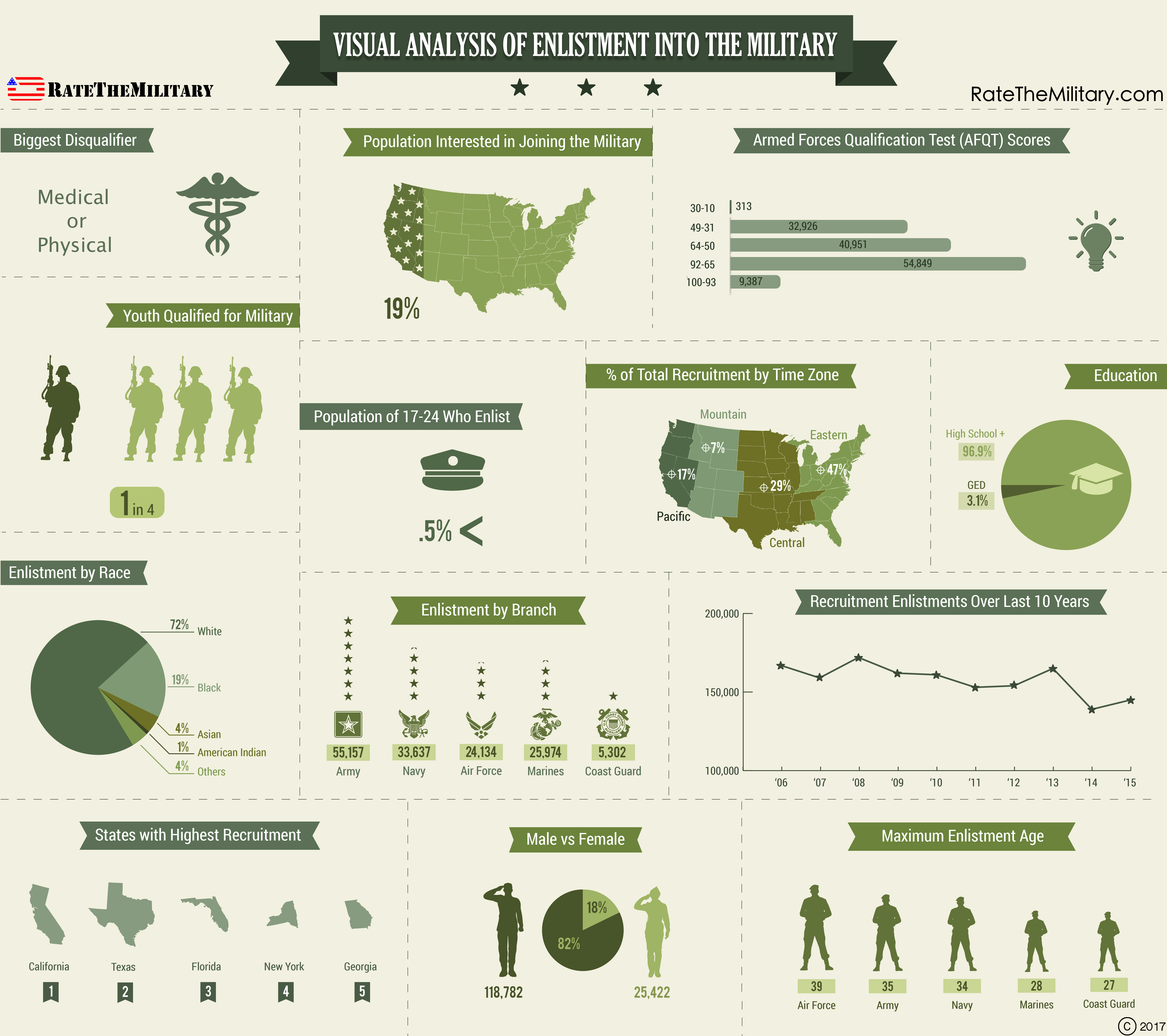 Visual Analysis of Enlistment into the Military